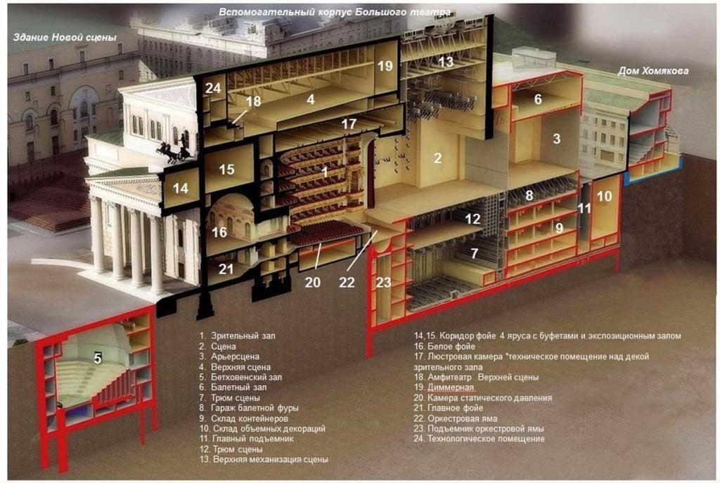 Схема помещений Большого театра