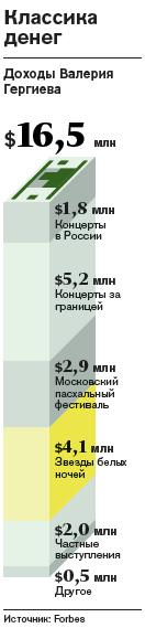 Доходы Валерия Гергиева по версии Forbes
