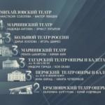 """Результаты первой программы проекта """"Большой балет"""""""