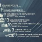 """Результаты третьего тура проекта """"Большой балет"""""""