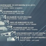 """Результаты шестого тура проекта """"Большой балет"""""""