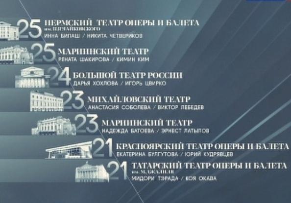 """Подведены итоги шестого тура проекта """"Большой балет"""""""