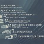 """Результаты четвертого тура проекта """"Большой балет"""""""
