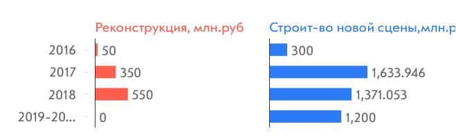 Стоимость работ по реконструкции старой и строительству новой сцены театра, млн. рублей
