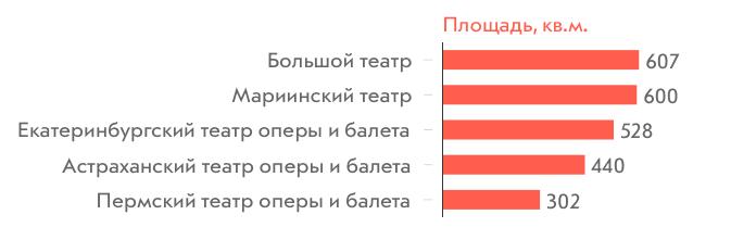 Площадь сцен музыкальных театров России, кв.м