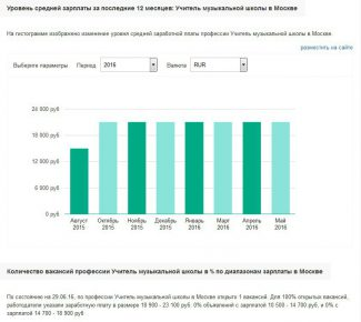 Заработная плата преподавателей в музыкальных школах. Статистика по столице от сайта trud.com