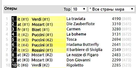 Верхние строчки в таблице рейтинга operabase.com