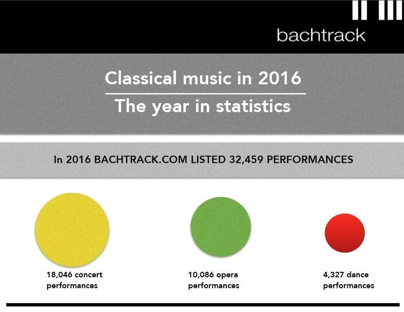 Bachtrack опубликовал статистические данные по классической музыке в 2016 году
