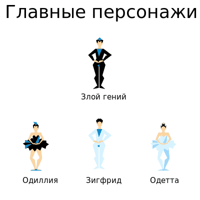"""Главные персонажи балета """"Лебединое озеро"""""""