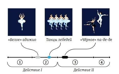 """Классическая версия балета """"Лебединое озеро"""" состоит из двух действий и четырех картин"""