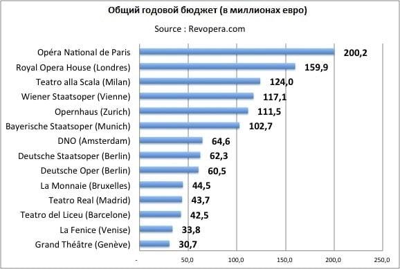 Общий годовой бюджет ряда европейских оперных театров