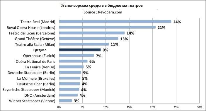 Процент спонсорских и меценатских средств в бюджетах театров
