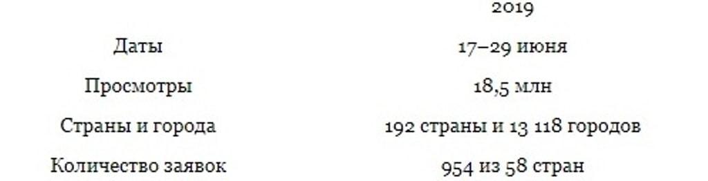 Рекордное число просмотров отмечено за время проведения XVI Международного конкурса имени Чайковского