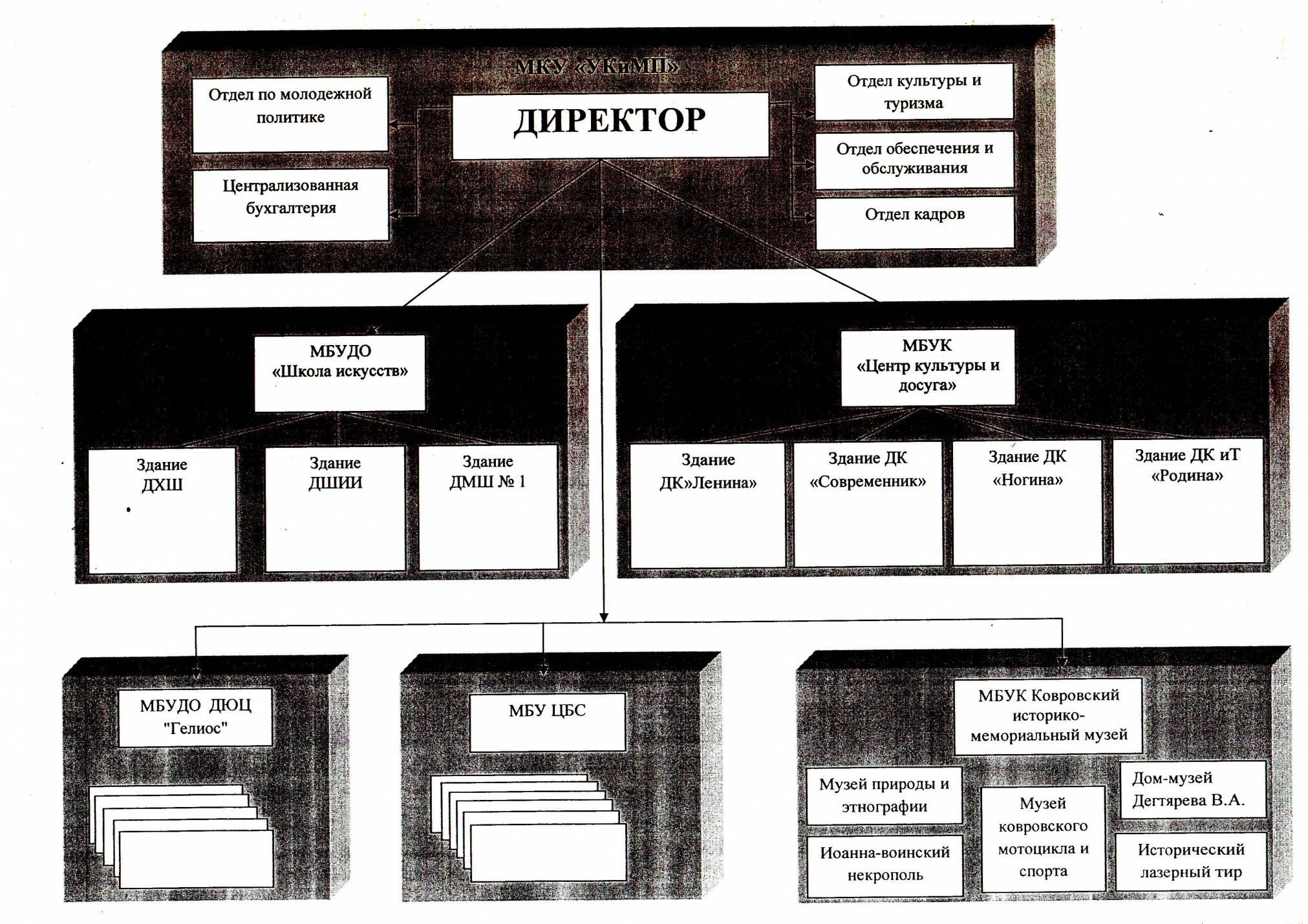 Новая структура управления культурой г. Коврова